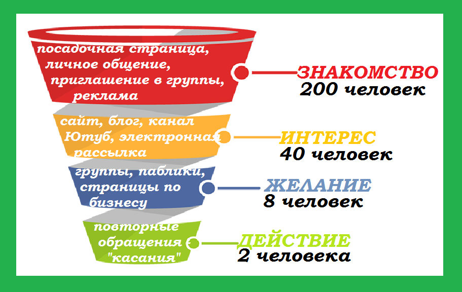 voronka-prodaq-1
